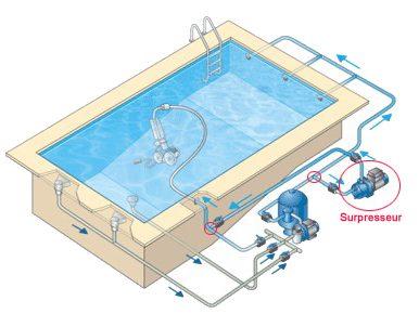 schéma système de filtration piscine avec surpresseur et robot à pression en marche